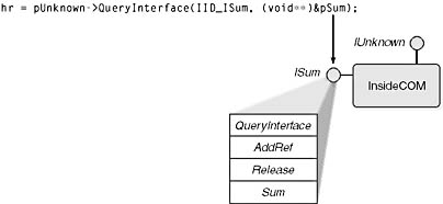 Marshaling Interface Pointers: An Overview